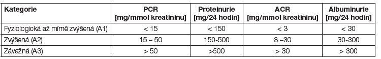 Klasifikace proteinurie a albuminurie.