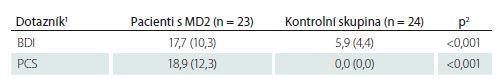 Nálezy sebehodnotících psychologických dotazníků a jejich srovnání mezi kontrolní skupinou a pacienty s MD2.