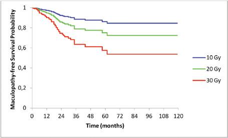 Kaplan-Meierove krivky prežívania bez makulopatie stratifikované podľa dávky na makulu. Krivky sú adjustované na charakteristiky pacientov uvedené v tabuľke 2. Štatistická významnosť Coxovho modelu proporcionálneho rizika: p = 0,0010 a štatistická významnosť vplyvu dávky na makulu: p = 0,0016