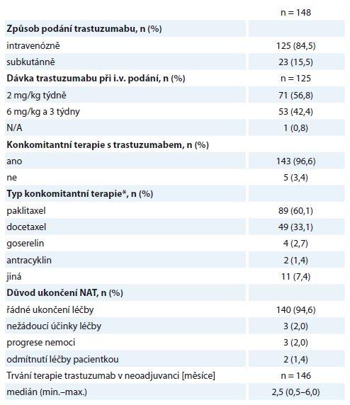 Charakteristiky neoadjuvantní léčby.