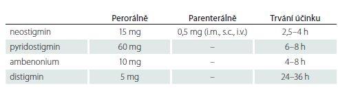 Inhibitory acetylcholinesterázy – dávkování (jednorázová dávka) a trvání účinku.