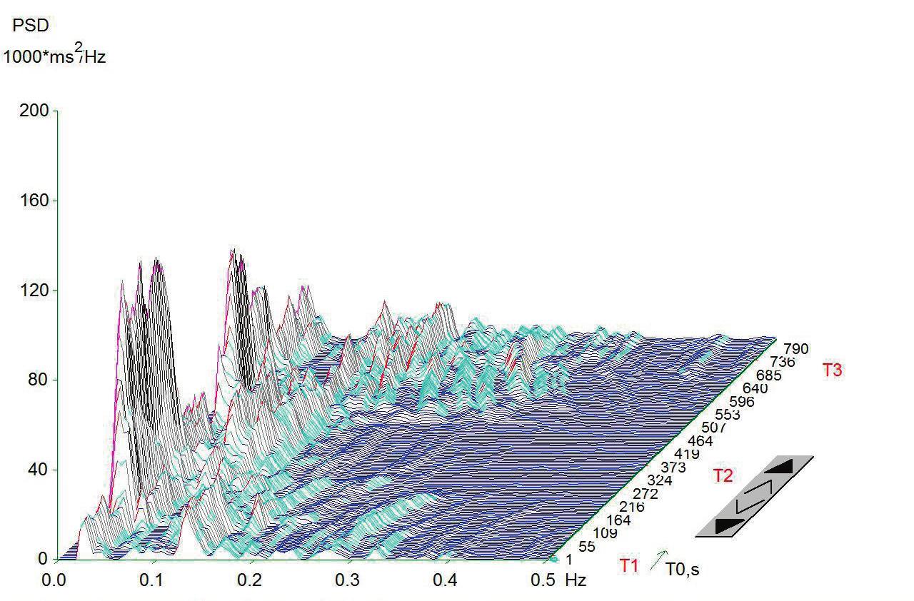 Spektrální analýza variability srdeční frekvence probanda před procedurou. Frekvenční rozmezí 0,15-0,4 Hz (na ose x) představuje vysokofrekvenční složku (HF) spojenou s aktivitou vagu.
