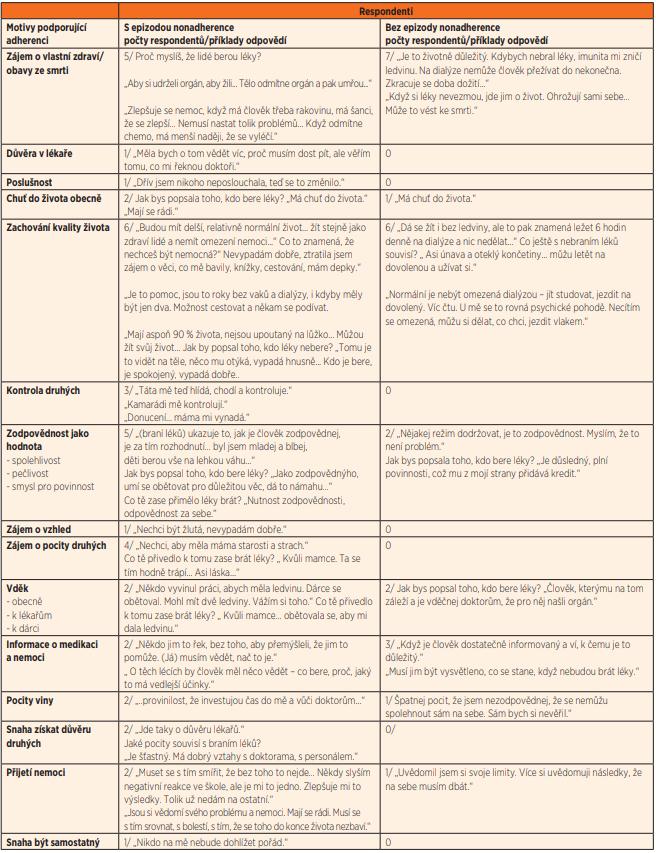 Motivy podporující adherenci.