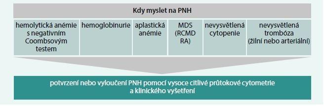 Schéma 2. Stavy, u kterých je třeba indikovat laboratorní vyšetření na přítomnost PNH klonu