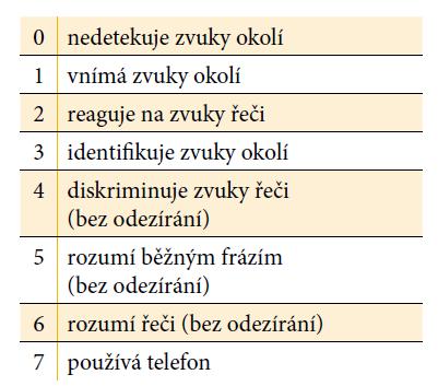 Nottinghamská škála (srov. Vymlátilová in Škodová, Jedlička a kol., 2007)