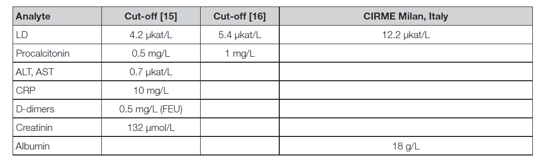 Table 6. Demonstration of some used and proposed cut off values for analytes to clinical prediction of patiens state (literature)