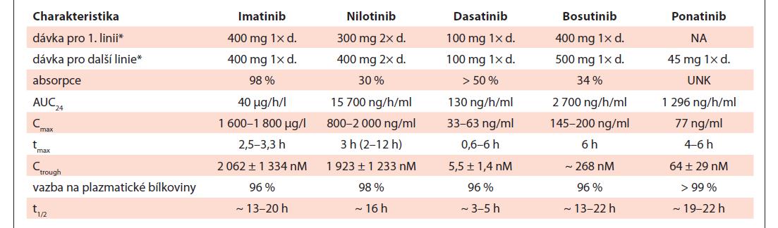 Standardní doporučené dávky a farmakokinetické charakteristiky jednotlivých inhibitorů tyrozinkináz. Upraveno dle [69,70].