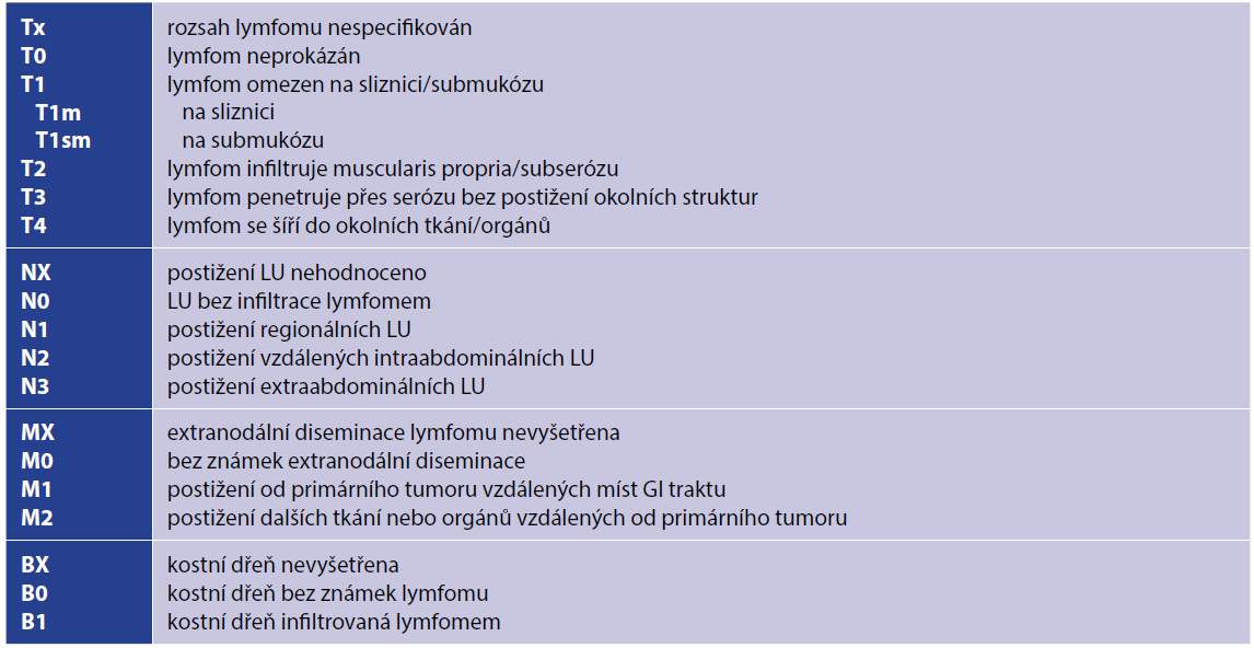 Pařížská klasifikace pro gastrointestinální NHL z roku 2003 [8]<br> Tab. 2. Paris classification for gastrointestinal NHL from 2003 [8]