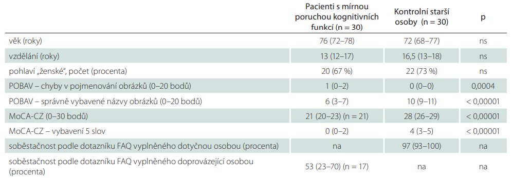 Sociodemografi cké charakteristiky a výsledky testů a jejich porovnání mezi pacienty s kognitivní poruchou a kontrolními staršími osobami.