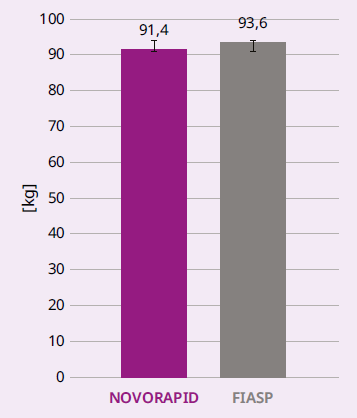 Graf 1.3 Hmotnost u osob s DM1T při CSII, N = 13