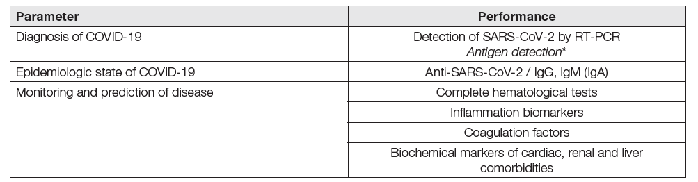 Laboratory testing in COVID-19