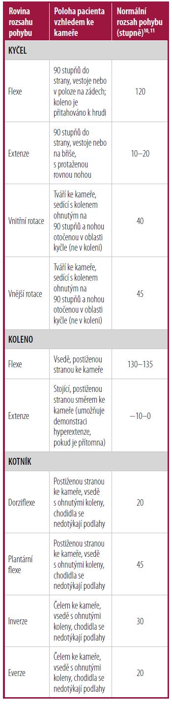 Telemedicínské vyšetření rozsahu pohybu dolních končetin10, 11