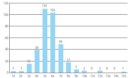 Frekvence intermitentní katetrizace v celém souboru pacientů<br> Chart 1. Frequency of intermittent catheterization in the group of all patients