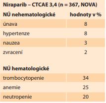 NÚ niraparibu (CTCAE 3,4)  [10,11]. <br> Tab. 6. Niraparib AEs (CTCAE 3,4)  [10,11].