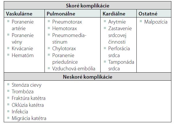 Komplikácie zavedenia centrálneho venózneho katétra (upravené podľa Kornbau et al. 2015 [7])