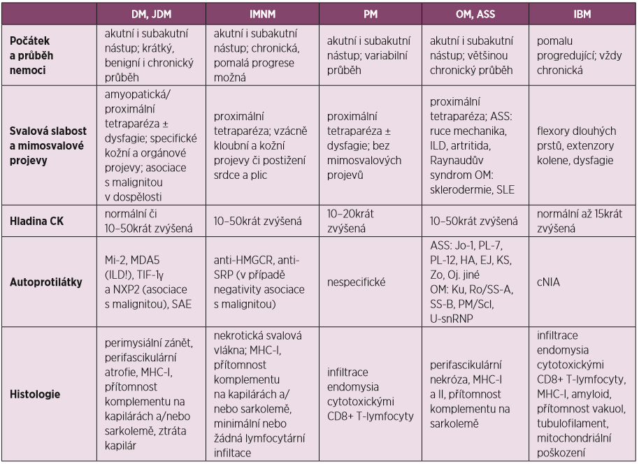 Přehled zánětlivých myopatií, klinické, laboratorní a histologické nálezy (převzato a upraveno dle Schmidta) (31)