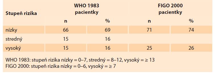Distribúcia gestačnej trofoblastovej neoplázie v Slovenskej republike v rokoch 1993–2017 podľa FIGO/WHO prognostického skórovacieho systému.<br> Tab. 5. Distribution of gestational trophoblastic neoplasia in the Slovak Republic in 1993–2017 according to the FIGO/WHO prognostic scoring system.