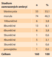 Skladba stadií zamrazených dárcovských embryí v letech  2014–2020.<br> Tab. 2. Composition of the stages  of frozen donor embryos in  2014–2020.