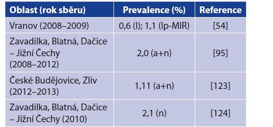 Detekce B. miyamotoi v klíšťatech I. ricinus na území České republiky<br> Table 5. Detection of B. miyamotoi in Ixodes ricinus ticks from the Czech Republic