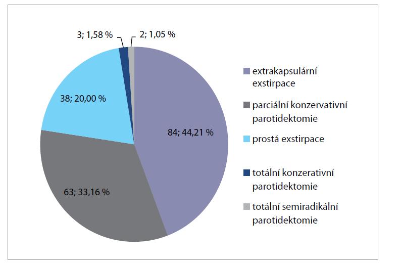 Jednotlivé typy operací podle rozsahu resekce v souboru 190 výkonů.<br> Graph 2. Individual types of operations according to the extent of resection in the set of 190 operations.