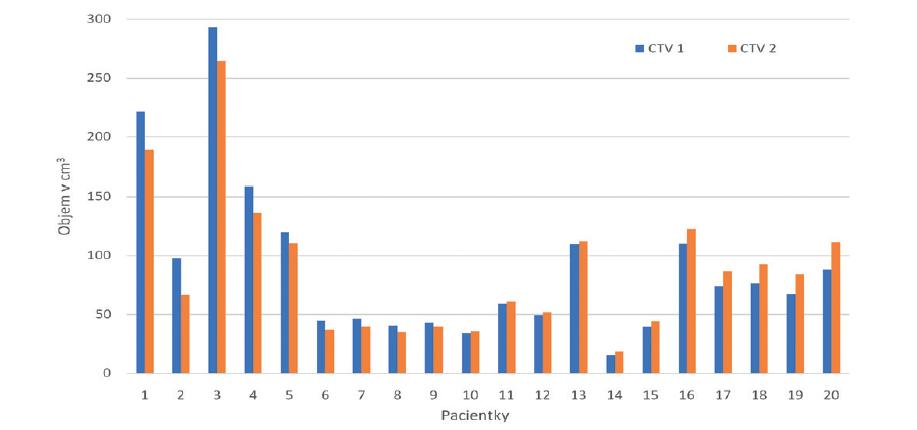Velikost CTV 1 (bez předoperačního CT) a CTV 2 (s předoperačním CT)<br> Graph 1: Size of CTV 1 (without preoperative CT) and CTV 2 (with preoperative CT)