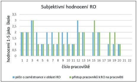 Subjektivní hodnocení radiační ochrany z pohledu vedoucích pracovníků NM.