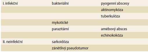Rozdělení ložiskových zánětlivých procesů jater.<br> Tab. 1. Classification of focal inflammatory liver lesions.