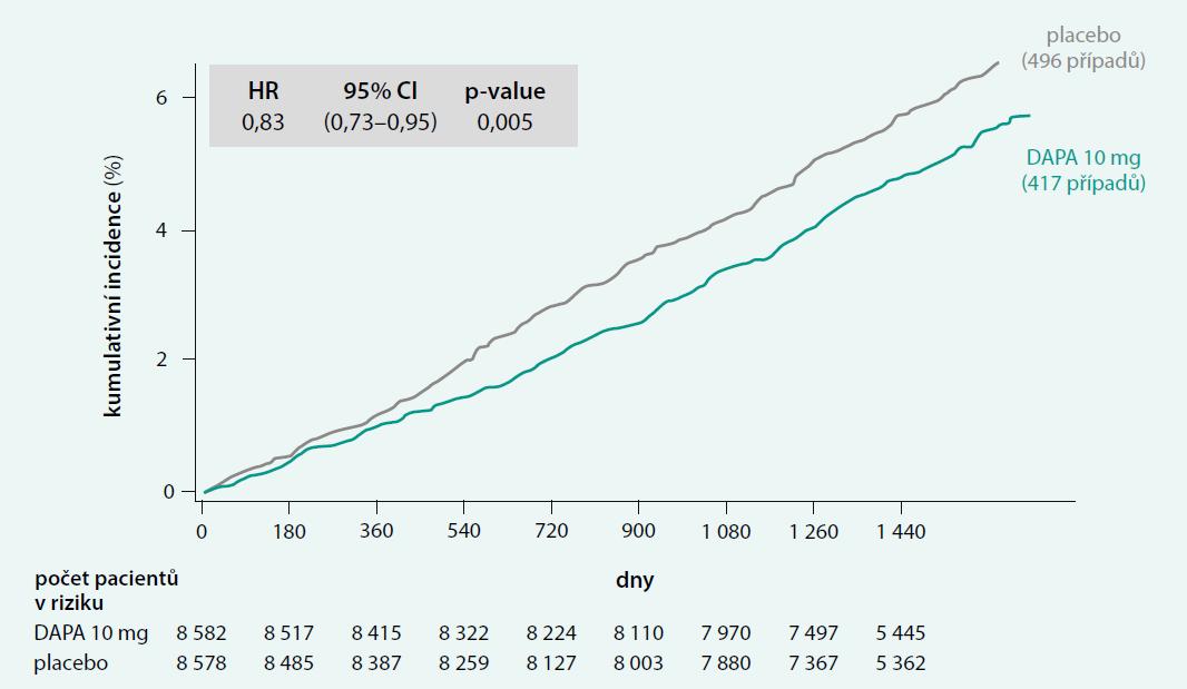 Primární cíl: srdeční selhání a KV-úmrtí ve studii DECLARE-TIMI 58. Upraveno podle [14]