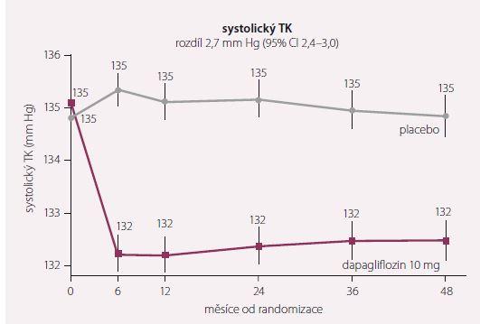 Změny v systolickém krevním tlaku. Upraveno dle [7].