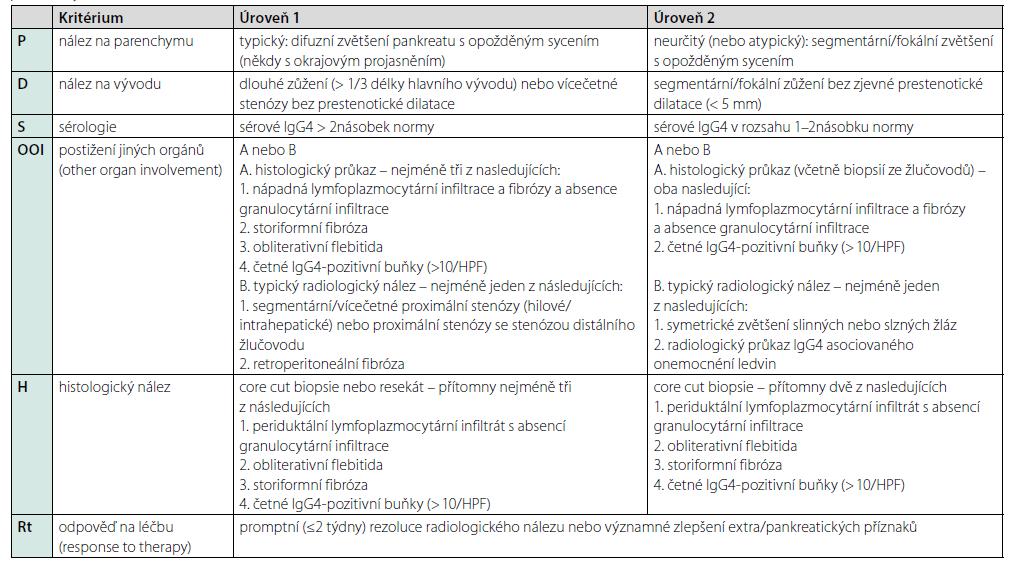 Tab. 1. a. Mezinárodní konsenzuální diagnostická kritéria (ICDC) pro typ 1 autoimunitní pankreatitidy (IgG4 asociovanou pankreatitidu) – diagnostické parametry