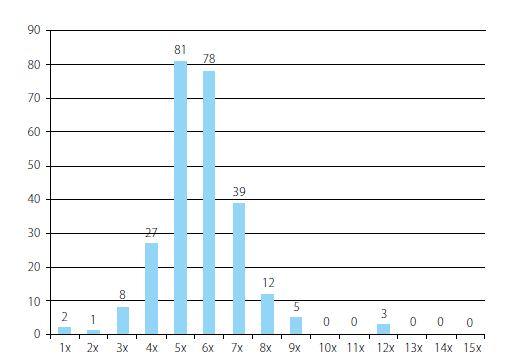 Frekvence intermitentní katetrizace podle pohlaví pacientů<br> Chart 2. Frequency of intermittent catheterization according to the gender of patients