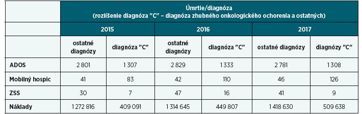 Rozlíšenie počtu zosnulých poistencov VšZP s diagnózou zhubného onkologického ochorenia a ostatných ochorení, u ktorých boli pred úmrtím ošetrované dekubity a iné nehojace sa rany prostredníctvom ADOS, Mobilného hospicu alebo ZSS