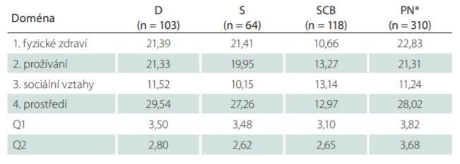 Srovnání hrubých skóre domén dotazníku World Health Organization Quality of Life (WHOQOL-BREF).