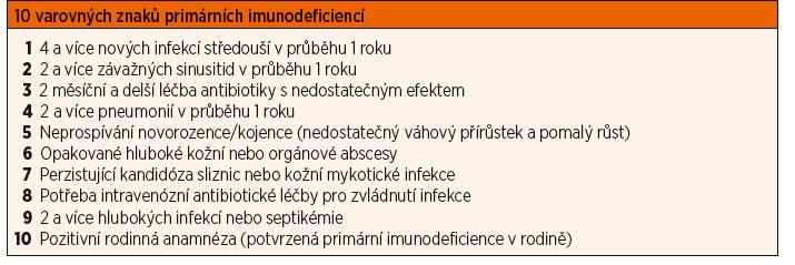 Příloha 1. Přehled varovných příznaků primární imunodeficience.