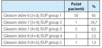 Počty biopticky verifikovaných KP s jejich Gleason score, ISUP group a procentuální zastoupení<br> Tab. 1. Numbers of bioptically verified prostate carcinomas with their Gleason score, ISUP group and percentages