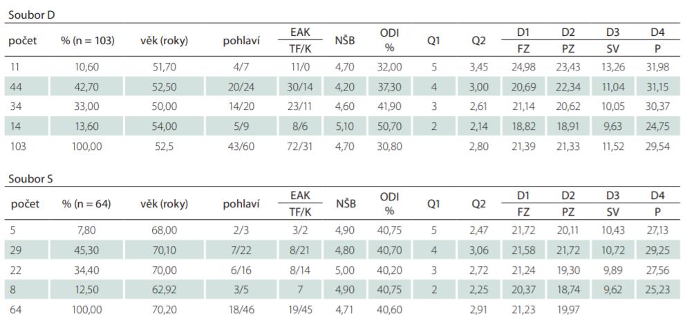 Srovnání souborů D a S po rozdělení do skupin (sk. 2–5) podle hodnocení kvality života