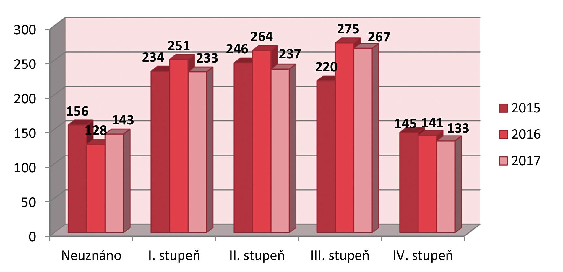 Počty a výsledky posouzení stupně závislosti