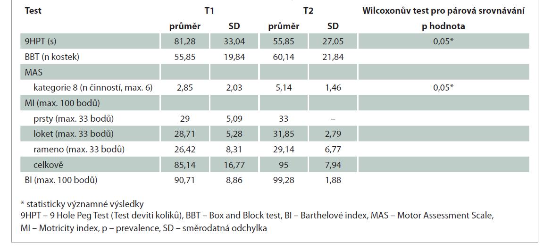 Výsledky testů před zahájením a po ukončení distanční ergoterapie (n = 7).<br> Tab. 2. Test results before and after distance occupational therapy (n = 7).