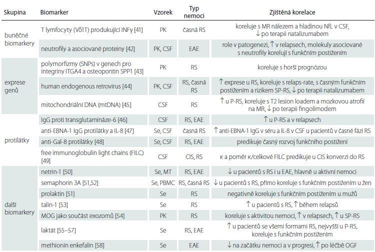 Buněčné biomarkery, exprese genů, protilátky a další biomarkery.