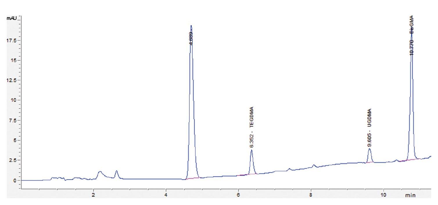 Obr. 1 Chromatogram roztoku štandardov monomérov Bis-GMA, TEGDMA a UDMA s koncentráciou 1 μg.ml-1 s detekciou pri vlnovej dĺžke 227 nm <br> Fig. 1 Chromatogram of the monomer standards solution Bis-GMA, TEGDMA and UDMA with a concentration of 1 μg.ml-1, detection at 227 nm