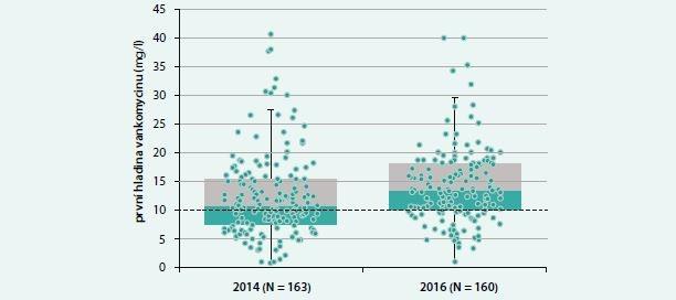Rozložení prvních hladin vankomycinu před (2014) a po zavedení (2016) Doporučeného postupu TDM vankomycinu podle skotského modelu. Krabicový graf označuje minimum, první kvartil, medián, 3. kvartil a 1,5násobek interkvartilového rozpětí. Vodorovnou přerušovanou čarou jsou zvýrazněny hranice doporučených hladin 10 a 20 mg/l