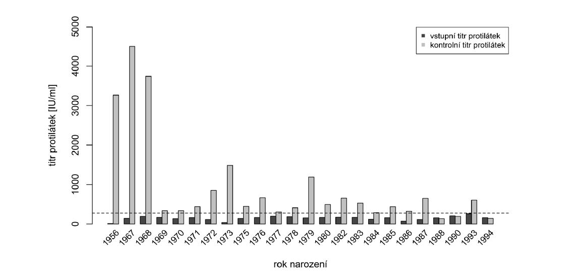 Vstupní a kontrolní hladiny protilátek po přeočkování s ohledem na rok narození (hraniční hodnota séropozitivity naznačena přerušovanou čárou)<br> Figure 3. Baseline and post-booster antibody levels in relation to year of birth (seropositivity cut-off is indicated by dashed line)