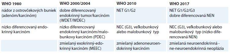 Porovnanie WHO klasifi kácii neuroendokrinných neoplázií pankreasu [24].