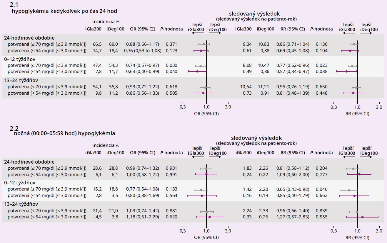 Výskyt hypoglykémií v štúdii BRIGHT vyjadrený ako incidencia a výskyt prepočítaný na pacientoroky pre inzulíny glargín 300 U/ml a degludek. Upravené podľa [11]