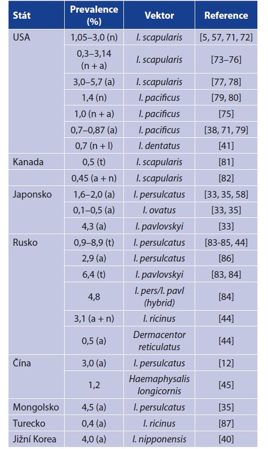 Prevalence B. miyamotoi v klíšťatech v Severní Americe a Asii<br> Table 3. Prevalence of B. miyamotoi in ixodid ticks from North America and Asia