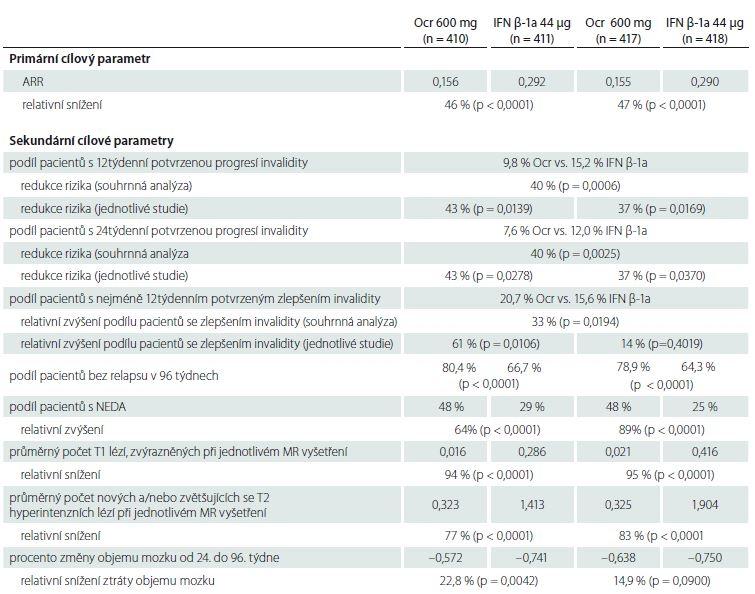 Výsledky klinických a MR cílů studií OPERA I a OPERA II [53].