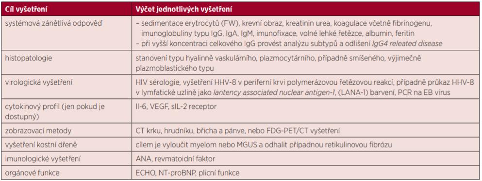 Základní vyšetření při podezření na Castlemanovu chorobu podle International, evidence based consensus treatment guidelines for idiopathic multicentric Castleman disease [36]