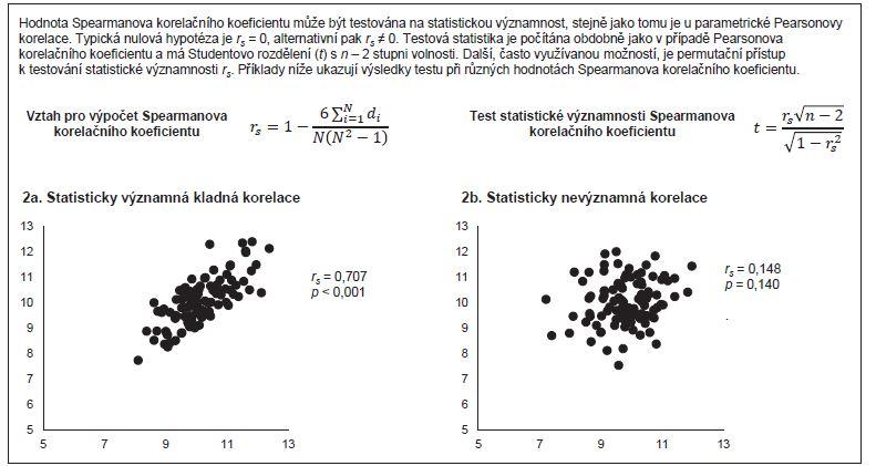 Příklad 2. Testování statistické významnosti Spearmanova korelačního koeficientu.