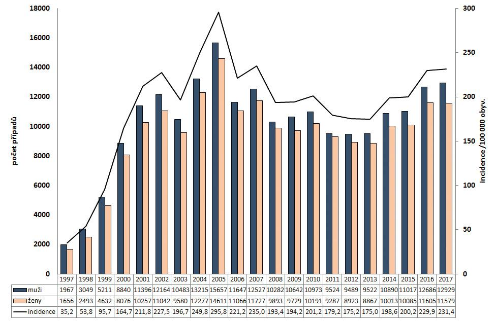 Počet případů podle pohlaví a incidence onemocnění kampylobakteriózou v ČR v letech 1997–2017, EpiDat<br> Figure 1. Campylobacteriosis cases by sex and incidence rates in the Czech Republic in 1997–2017, EpiDat