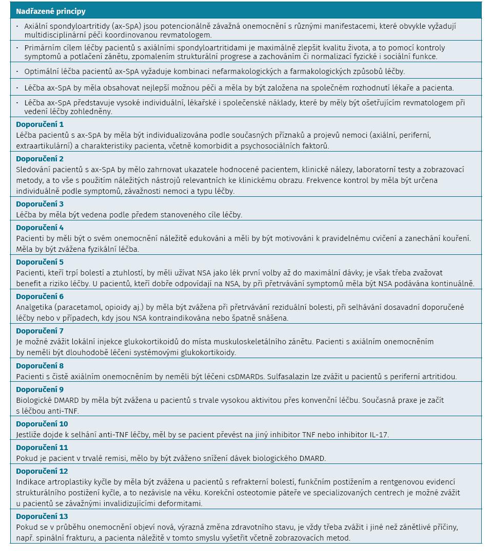 Doporučení ASAS/EULAR pro léčbu axiálních spondyloartritid (aktualizovaná 2016). doi:10.1055/s-0040-1715109